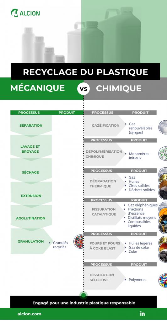 info-fr-recyclage-du-plastique